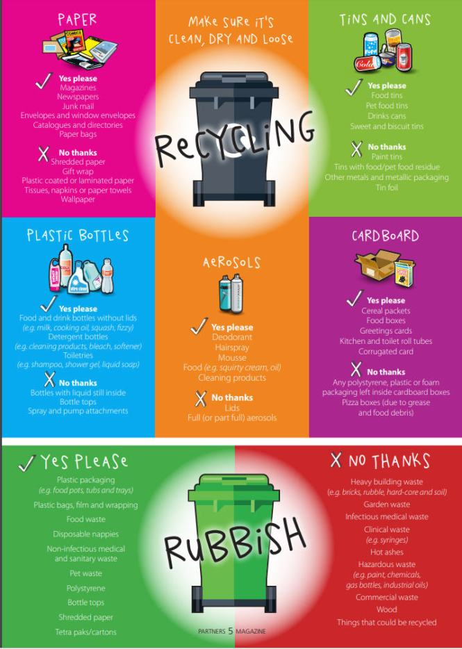 Recycling page from Partners Magazine Summer 2019